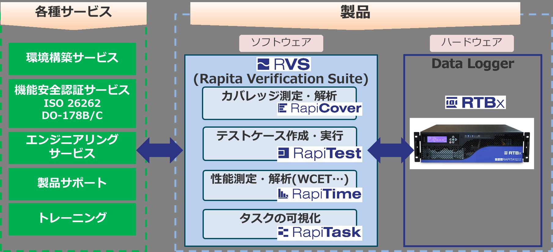 RVS_solution