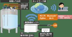 IoT_tank-1