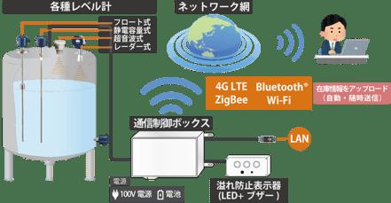 IoT_tank