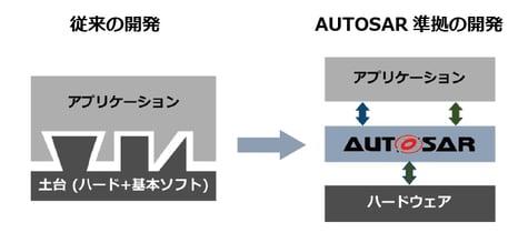 autosar_kaihatsu