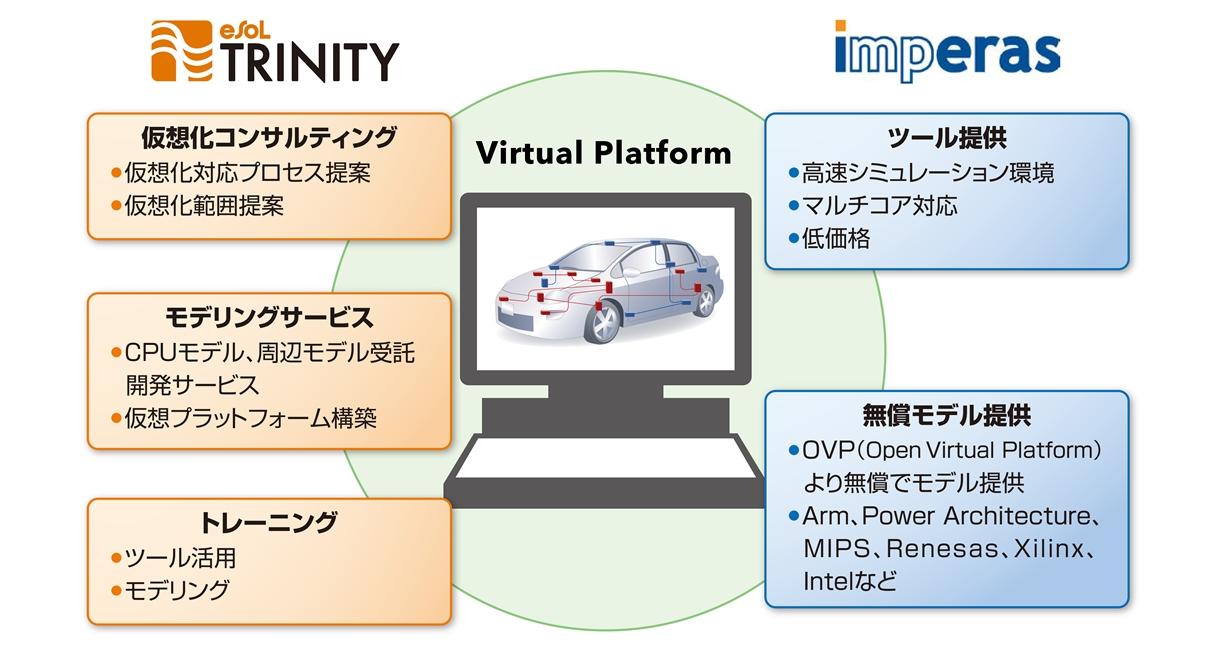 Imperas 社RISC-V対応開発環境