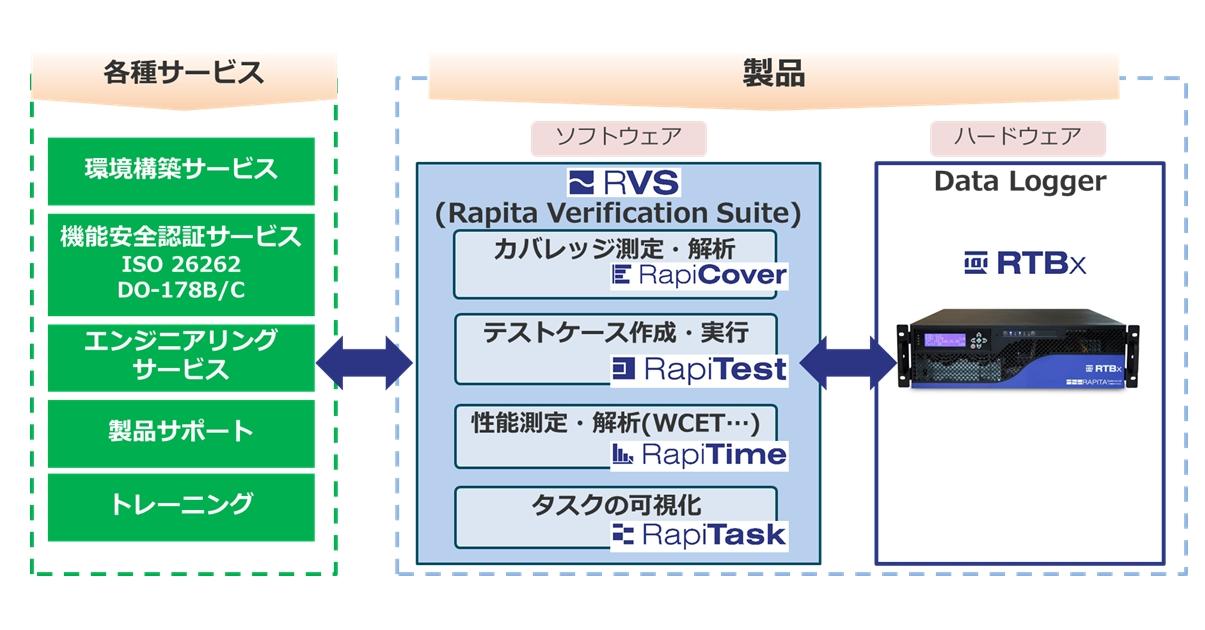 難易度が高いマルチコアシステムにおけるWCET/WCRT解析の課題解決とソフトウェアの品質向上を実現