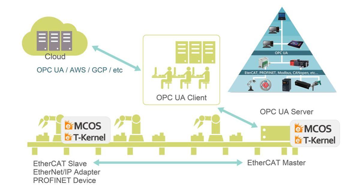 産業用ネットワークソリューション(イーソル)