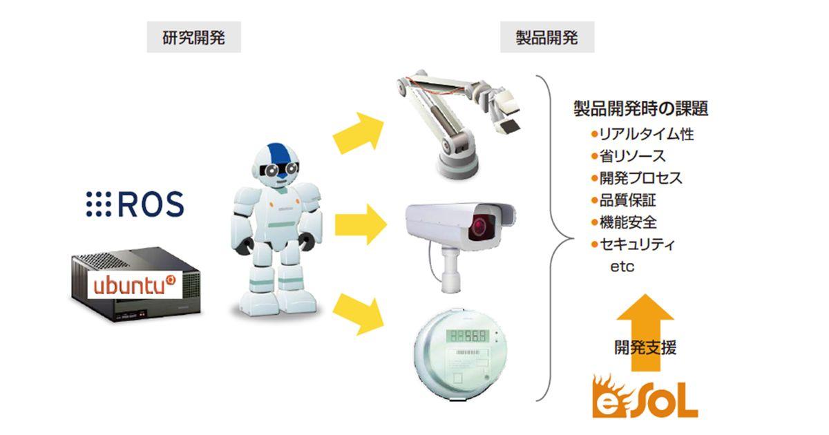 ROS/ROS2 エンジニアリングサービス(イーソル)